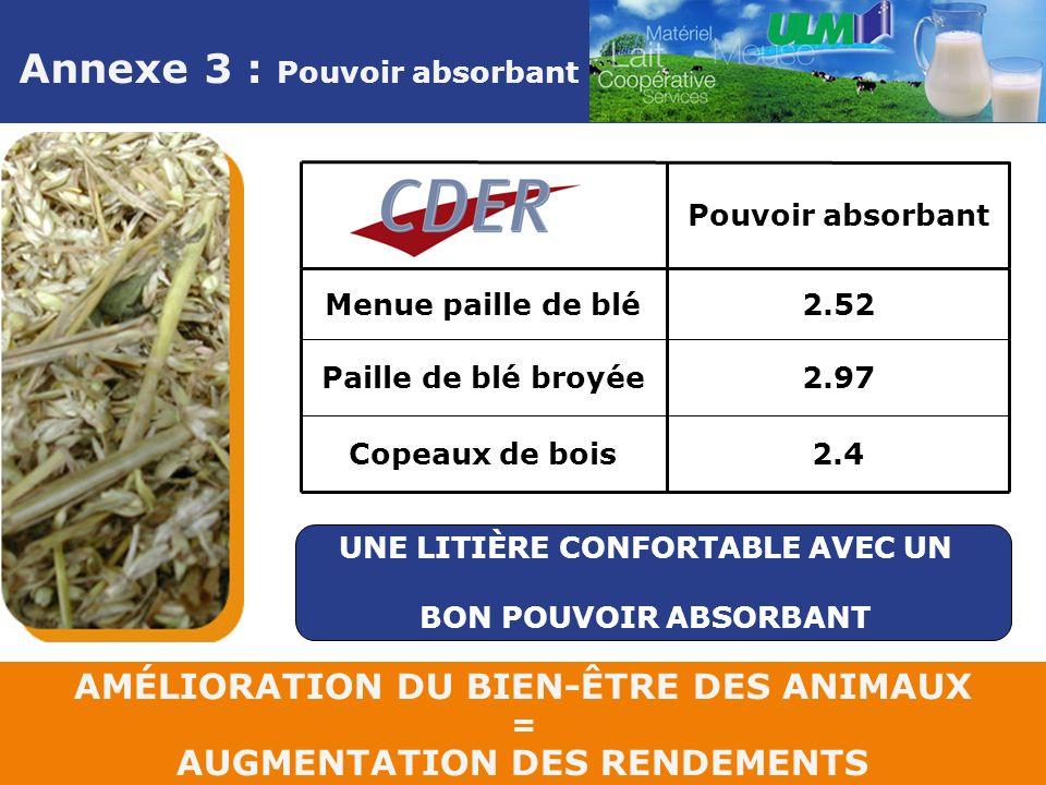 Annexe 3 : Pouvoir absorbant AMÉLIORATION DU BIEN-ÊTRE DES ANIMAUX = AUGMENTATION DES RENDEMENTS 2.4Copeaux de bois 2.97Paille de blé broyée 2.52Menue paille de blé Pouvoir absorbant UNE LITIÈRE CONFORTABLE AVEC UN BON POUVOIR ABSORBANT