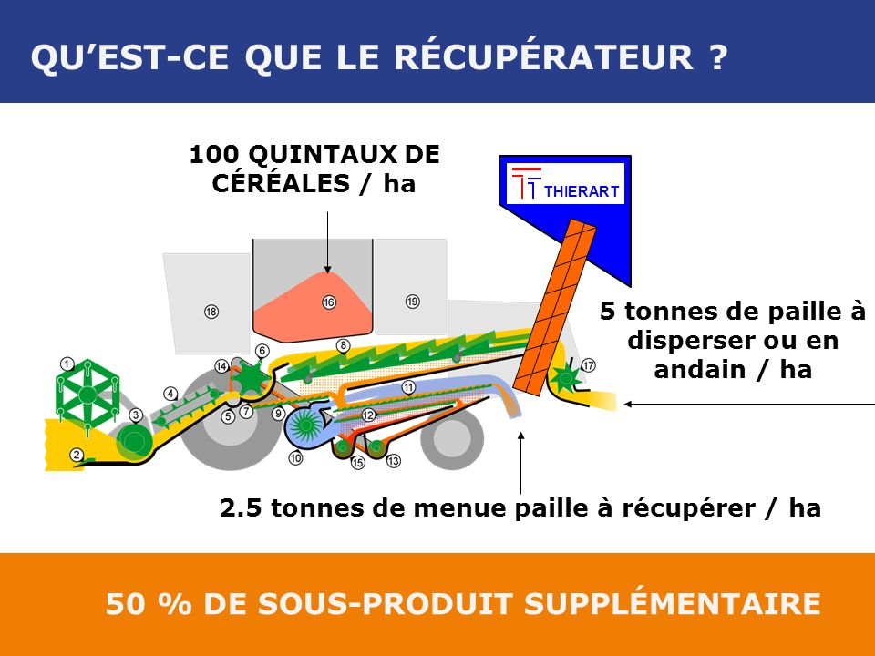 2.5 tonnes de menue paille à récupérer / ha THIERART 5 tonnes de paille à disperser ou en andain / ha 100 QUINTAUX DE CÉRÉALES / ha QUEST-CE QUE LE RÉCUPÉRATEUR .