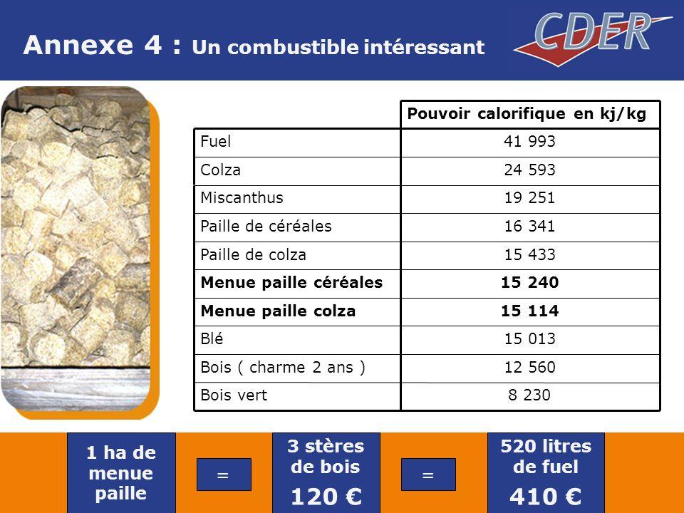 Annexe 4 : Un combustible intéressant 19 251Miscanthus 41 993Fuel 24 593Colza 15 240Menue paille céréales 12 560Bois ( charme 2 ans ) 8 230Bois vert 15 013Blé 15 114Menue paille colza 15 433Paille de colza 16 341Paille de céréales Pouvoir calorifique en kj/kg 1 ha de menue paille = 3 stères de bois 120 = 520 litres de fuel 410