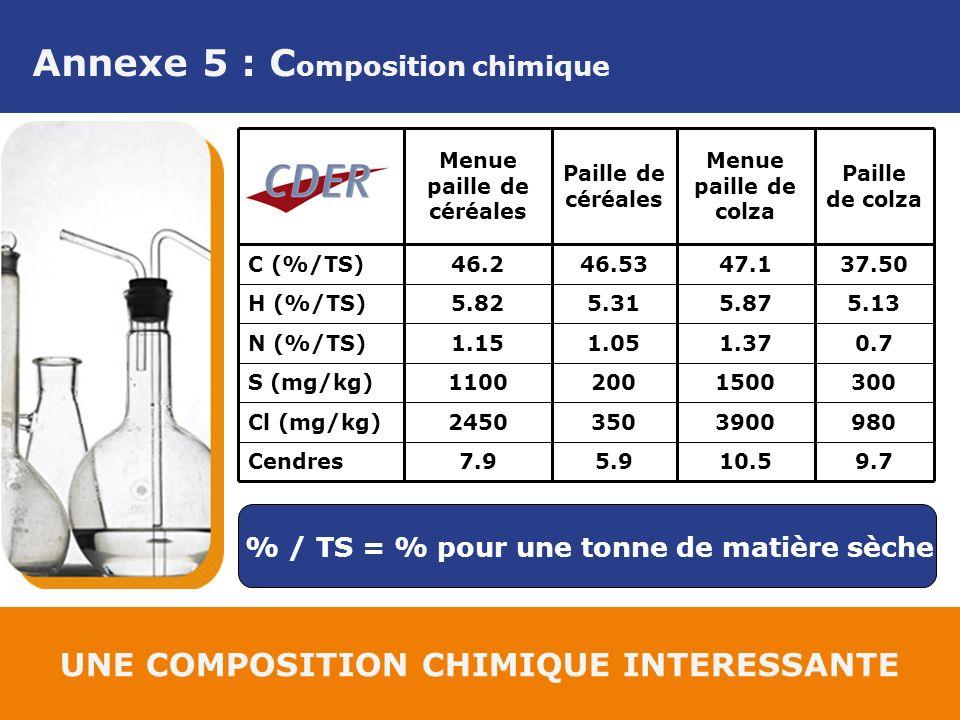 Annexe 5 : C omposition chimique UNE COMPOSITION CHIMIQUE INTERESSANTE 10.5 3900 1500 1.37 5.87 47.1 Menue paille de colza 7.9 2450 1100 1.15 5.82 46.2 Menue paille de céréales 0.71.05N (%/TS) 300200S (mg/kg) 980350Cl (mg/kg) 9.75.9Cendres 5.135.31H (%/TS) 37.5046.53C (%/TS) Paille de colza Paille de céréales % / TS = % pour une tonne de matière sèche