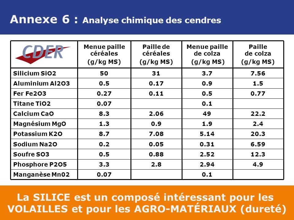 Annexe 6 : Analyse chimique des cendres La SILICE est un composé intéressant pour les VOLAILLES et pour les AGRO-MATÉRIAUX (dureté) 0.1 2.94 2.52 0.31 5.14 1.9 49 0.1 0.5 0.9 3.7 Menue paille de colza (g/kg MS) 0.07 3.3 0.5 0.2 8.7 1.3 8.3 0.07 0.27 0.5 50 Menue paille céréales (g/kg MS) Manganèse Mn02 12.30.88Soufre SO3 4.92.8Phosphore P2O5 0.770.11Fer Fe2O3 Titane TiO2 22.22.06Calcium CaO 2.40.9Magnésium MgO 20.37.08Potassium K2O 6.590.05Sodium Na2O 1.50.17Aluminium Al2O3 7.5631Silicium SiO2 Paille de colza (g/kg MS) Paille de céréales (g/kg MS)