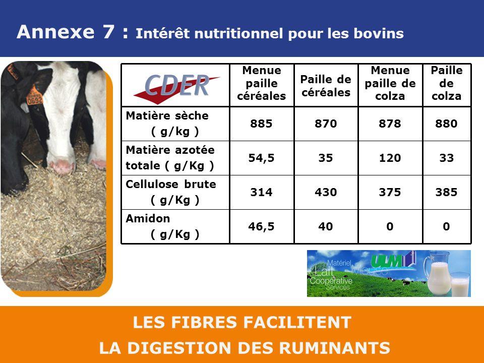 Annexe 7 : Intérêt nutritionnel pour les bovins LES FIBRES FACILITENT LA DIGESTION DES RUMINANTS 0 375 120 878 Menue paille de colza 46,5 314 54,5 885 Menue paille céréales 385430 Cellulose brute ( g/Kg ) 040 Amidon ( g/Kg ) 3335 Matière azotée totale ( g/Kg ) 880870 Matière sèche ( g/kg ) Paille de colza Paille de céréales
