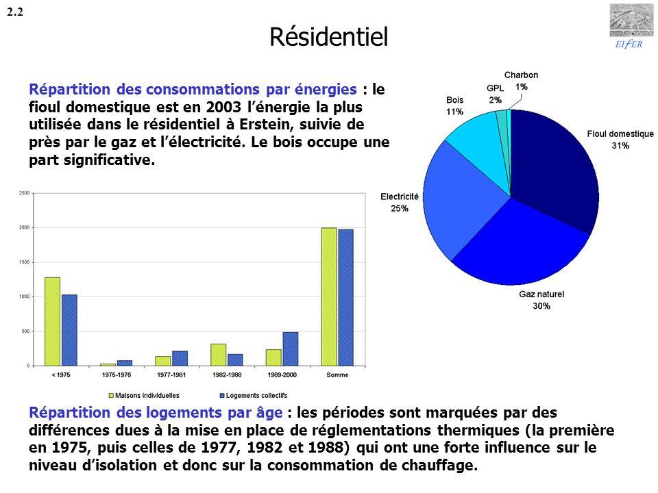 Industrie / Tertiaire 2.3 Répartition des consommations par énergies : le secteur industrie/tertiaire est marqué par des consommations très importantes de gaz et de fioul lourd.