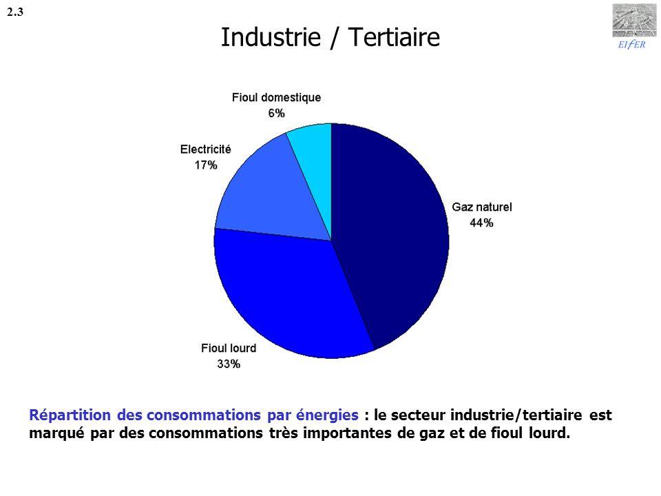 Transports 2.4 Répartition des consommations par énergies : le secteur transports est largement dominé par la contribution du transport routier, pour lequel les consommations de diesel sont très supérieures aux consommations dessence.
