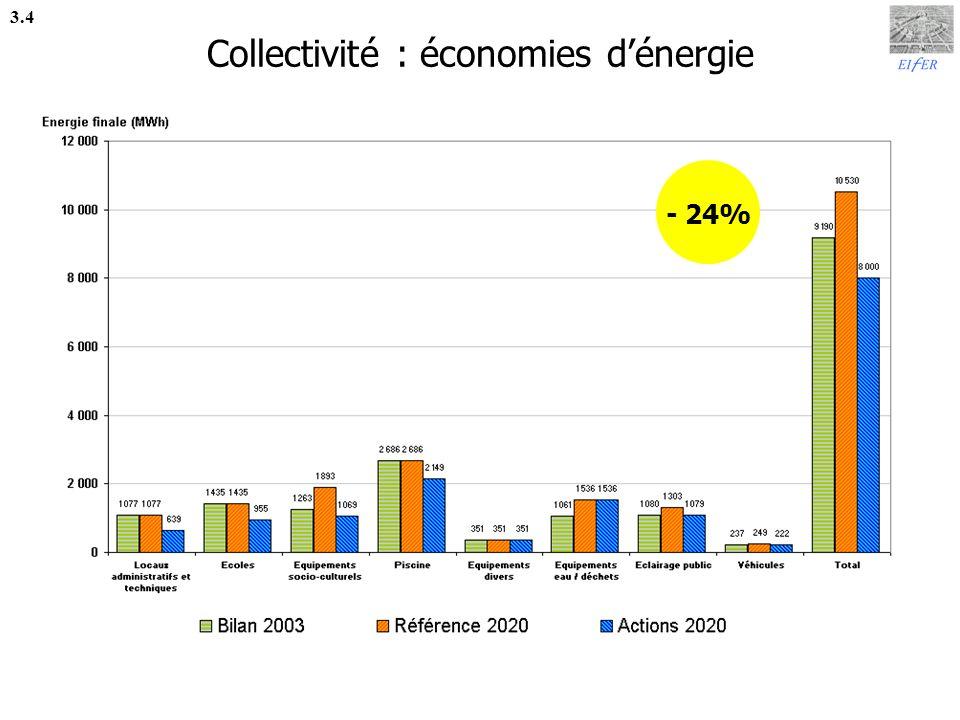 Collectivité : réduction des émissions 3.5 - 55%