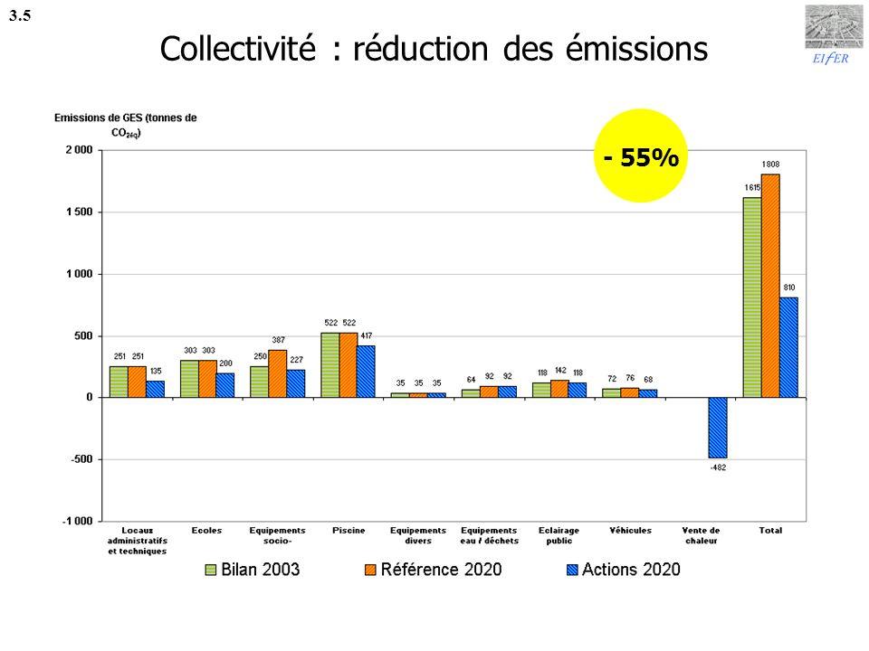 Résidentiel 3.6 Potentiels majeurs : Efficacité énergétique : Rénovation des logements existants Installation de pompes à chaleur Émissions de gaz à effet de serre : Remplacement des chaudières anciennes Installation de chaudières bois Autres potentiels : Nouveaux logements performants, installation de chauffe-eau solaires individuels Une exploitation ambitieuse de ces potentiels permettrait de stabiliser la consommation et de diminuer légèrement les émissions entre 2003 et 2020.