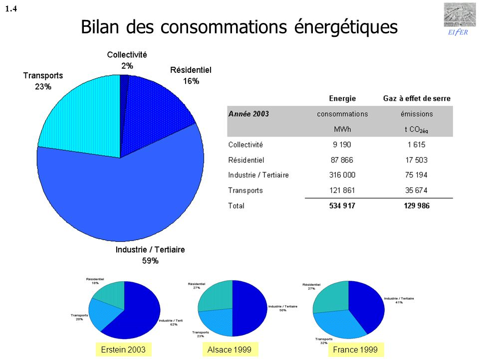 Bilan des émissions de gaz à effet de serre 1.5 Erstein 2003 Alsace 2000