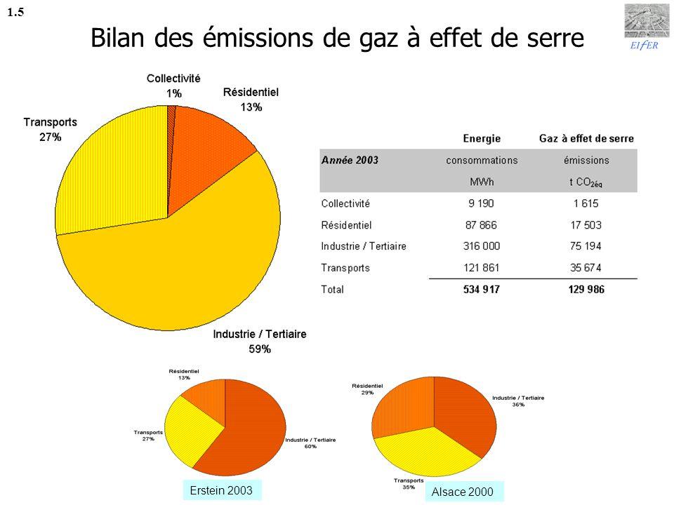 Éléments de comparaison 1.6 1 voiture de tourisme standard émet sur une année environ 2,4 tonnes de CO 2 La consommation dénergie totale sur le territoire dErstein équivaut à celle de 24 000 logements moyens, soit 6 fois plus que le nombre réel de logements.