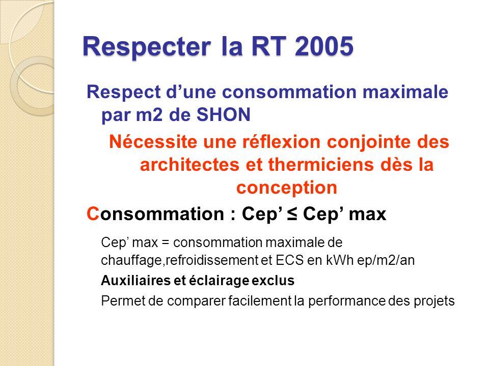 Respecter la RT 2005 Respect dune consommation maximale par m2 de SHON Nécessite une réflexion conjointe des architectes et thermiciens dès la conception Consommation : Cep Cep max Cep max = consommation maximale de chauffage,refroidissement et ECS en kWh ep/m2/an Auxiliaires et éclairage exclus Permet de comparer facilement la performance des projets