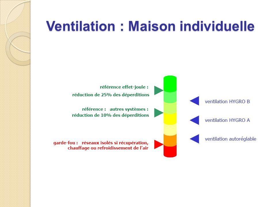 Ventilation : Maison individuelle