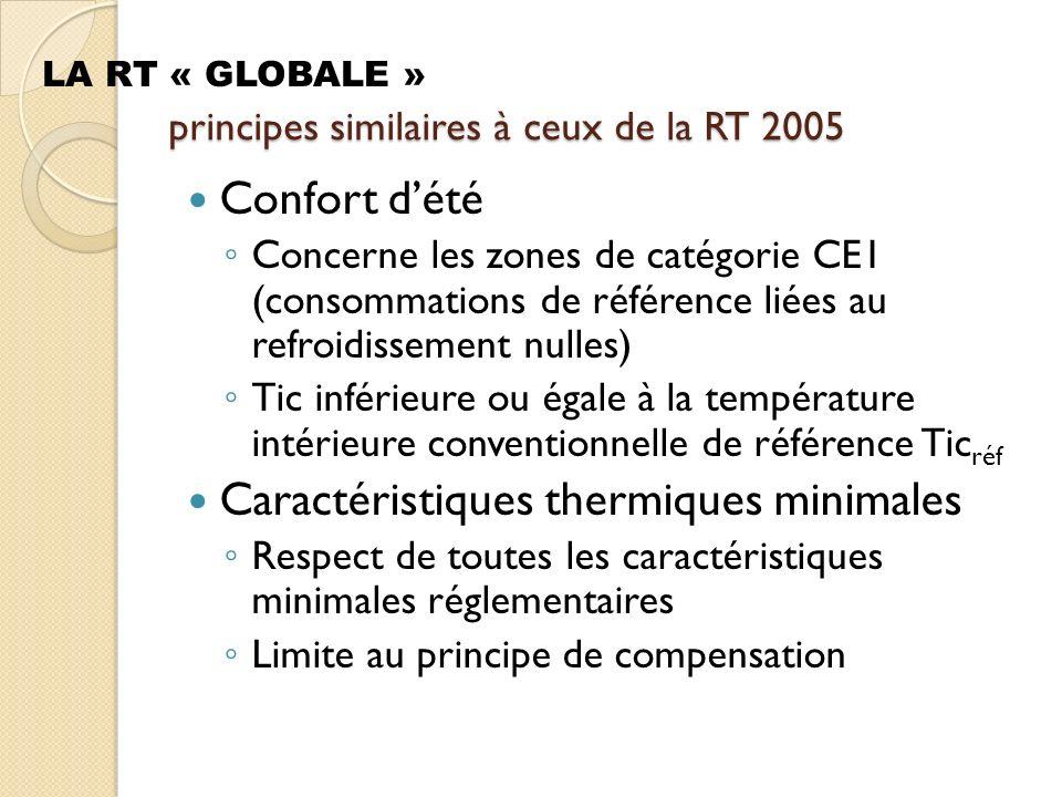 principes similaires à ceux de la RT 2005 Confort dété Concerne les zones de catégorie CE1 (consommations de référence liées au refroidissement nulles) Tic inférieure ou égale à la température intérieure conventionnelle de référence Tic réf Caractéristiques thermiques minimales Respect de toutes les caractéristiques minimales réglementaires Limite au principe de compensation LA RT « GLOBALE »