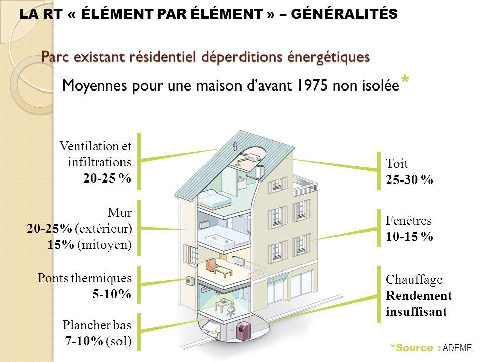 LA RT « ÉLÉMENT PAR ÉLÉMENT » – GÉNÉRALITÉS Parc existant résidentiel déperditions énergétiques Moyennes pour une maison davant 1975 non isolée * Fenêtres 10-15 % Mur 20-25% (extérieur) 15% (mitoyen) Toit 25-30 % Ventilation et infiltrations 20-25 % Plancher bas 7-10% (sol) Chauffage Rendement insuffisant *Source : ADEME Ponts thermiques 5-10%