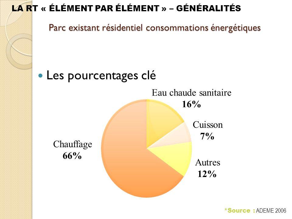 LA RT « ÉLÉMENT PAR ÉLÉMENT » – GÉNÉRALITÉS *Source : ADEME 2006 Parc existant résidentiel consommations énergétiques Les pourcentages clé Chauffage 66% Eau chaude sanitaire 16% Autres 12% Cuisson 7%