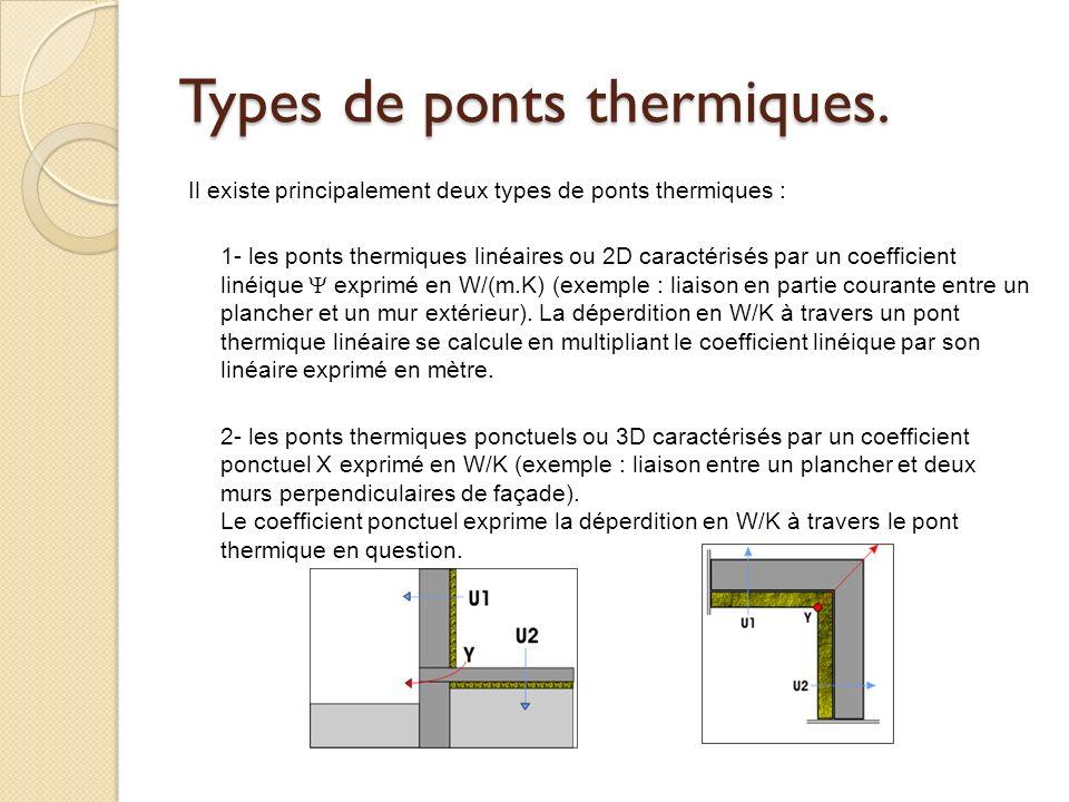 Types de ponts thermiques.