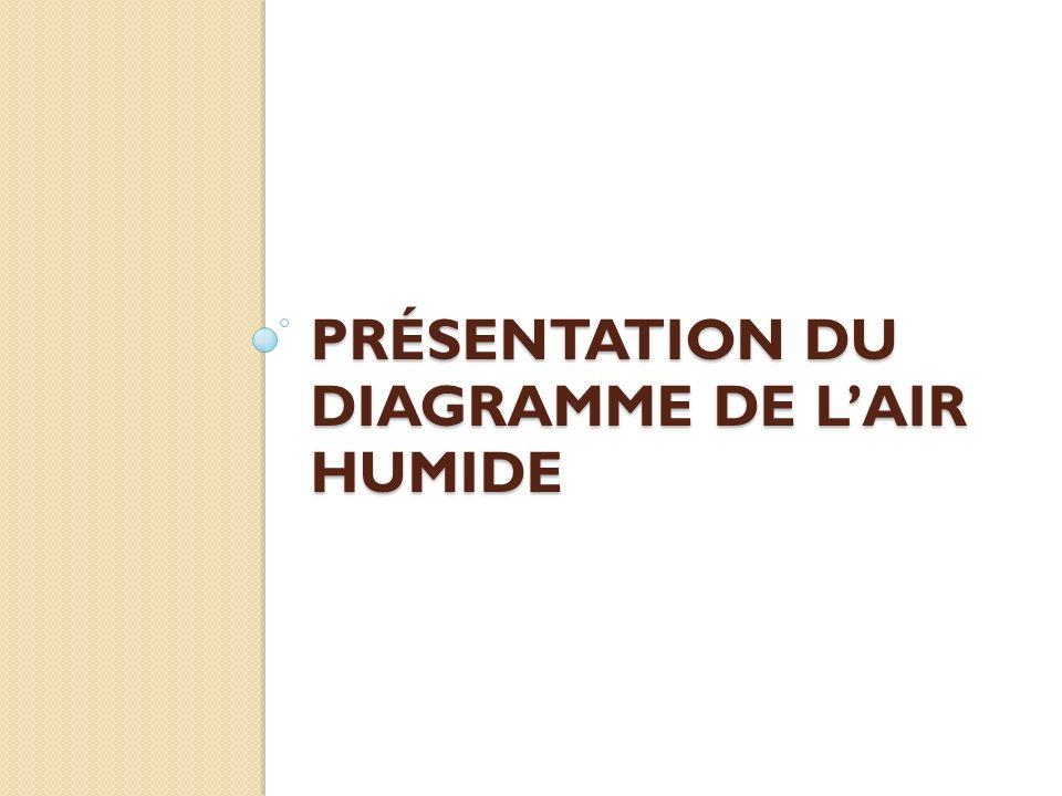 PRÉSENTATION DU DIAGRAMME DE LAIR HUMIDE