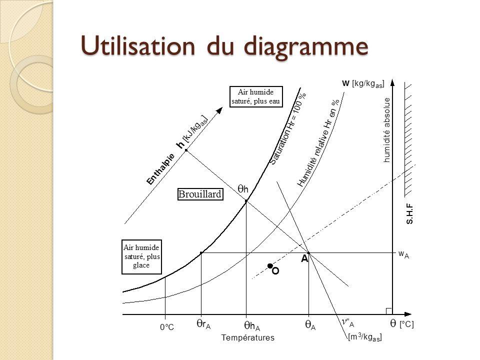 Utilisation du diagramme