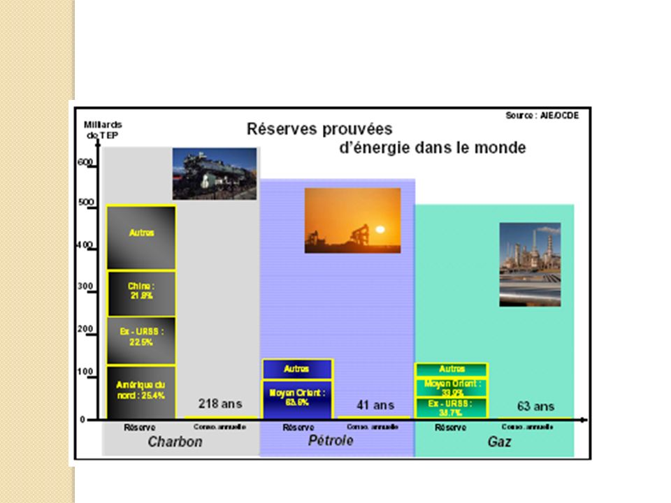 Pour commencer, quelques priorités : Transport Économies dénergies Construction bioclimatique Urbanisme Matériaux Éclairage public