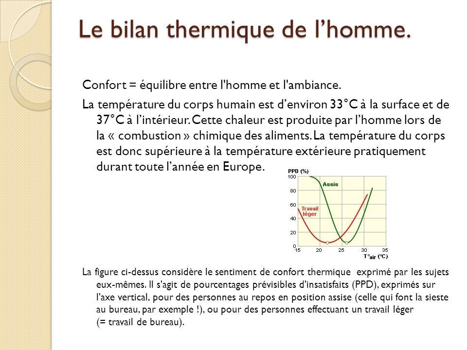 Le bilan thermique de lhomme.Confort = équilibre entre l homme et l ambiance.
