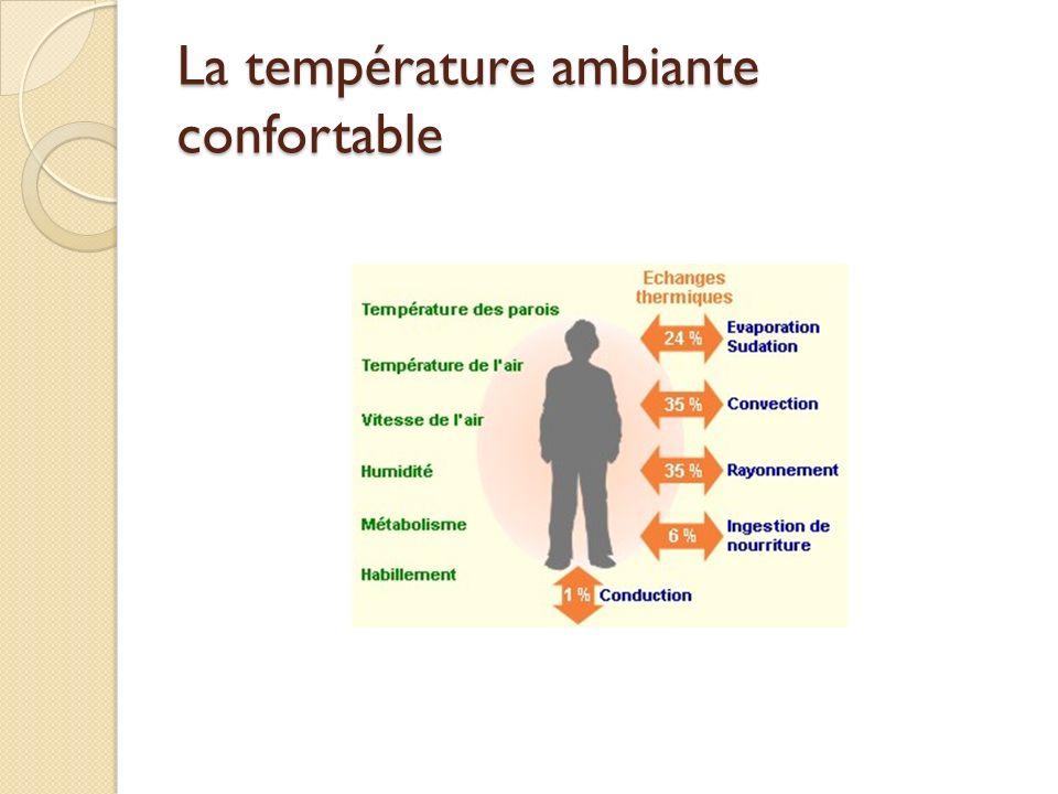 La température ambiante confortable