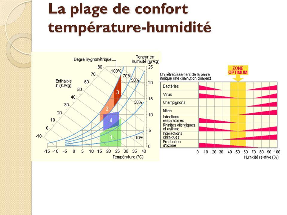 La plage de confort température-humidité