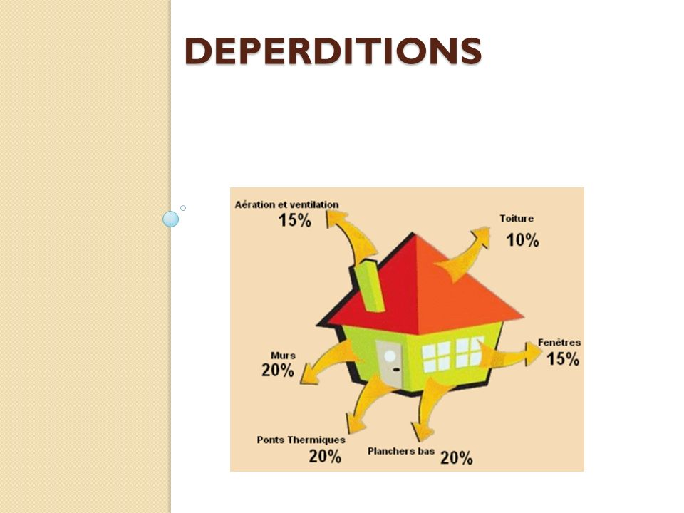 DEPERDITIONS