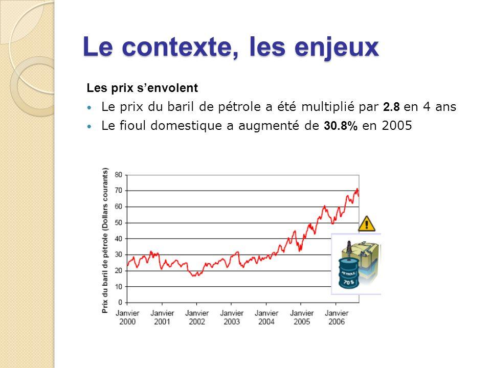 Les prix senvolent Le prix du baril de pétrole a été multiplié par 2.8 en 4 ans Le fioul domestique a augmenté de 30.8% en 2005