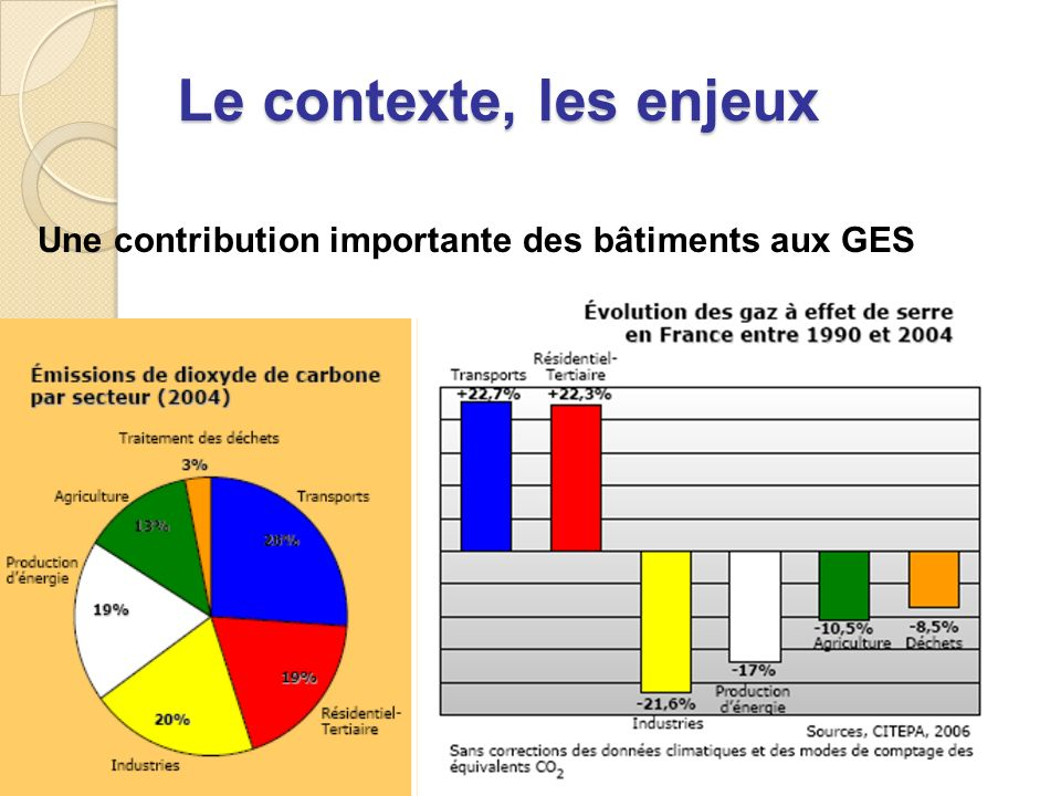 Le contexte, les enjeux Une contribution importante des bâtiments aux GES