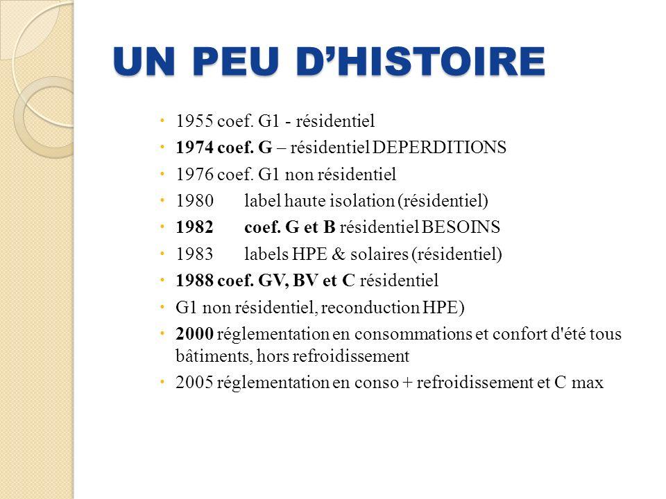 UN PEU DHISTOIRE 1955 coef.G1 - résidentiel 1974 coef.