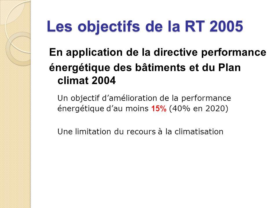 Les objectifs de la RT 2005 En application de la directive performance énergétique des bâtiments et du Plan climat 2004 Un objectif damélioration de la performance énergétique dau moins 15% (40% en 2020) Une limitation du recours à la climatisation