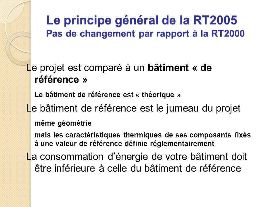Le principe général de la RT2005 Pas de changement par rapport à la RT2000 Le projet est comparé à un bâtiment « de référence » Le bâtiment de référence est « théorique » Le bâtiment de référence est le jumeau du projet même géométrie mais les caractéristiques thermiques de ses composants fixés à une valeur de référence définie réglementairement La consommation dénergie de votre bâtiment doit être inférieure à celle du bâtiment de référence