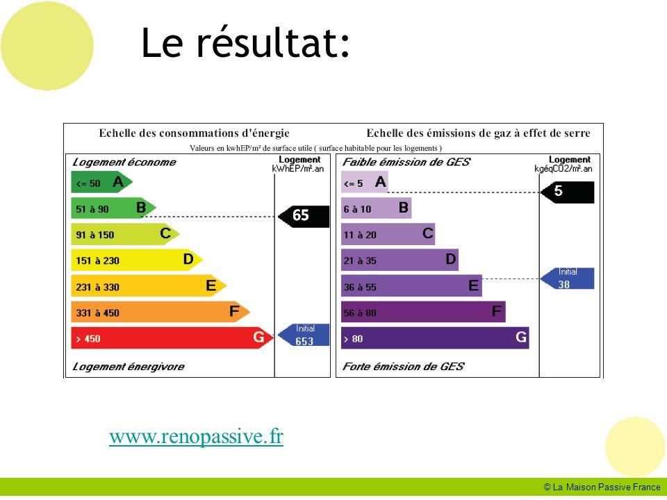 © La Maison Passive France Le résultat: www.renopassive.fr