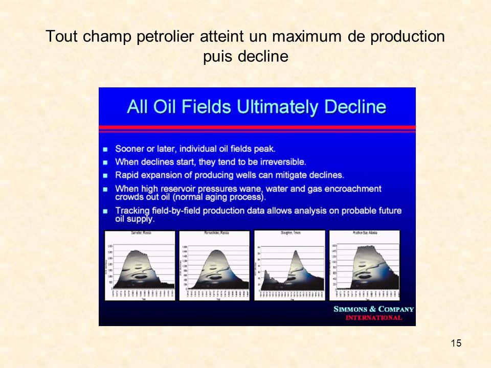 15 Tout champ petrolier atteint un maximum de production puis decline