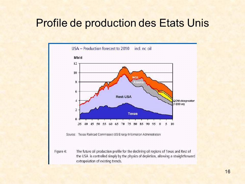 16 Profile de production des Etats Unis