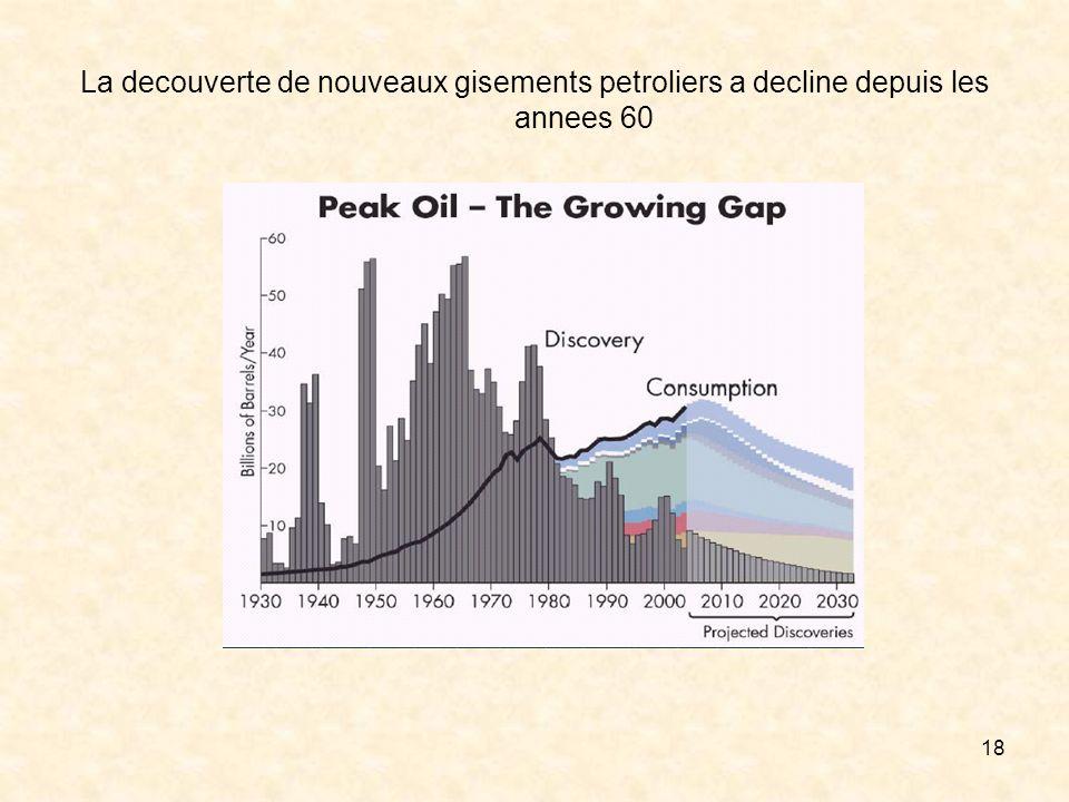 18 La decouverte de nouveaux gisements petroliers a decline depuis les annees 60