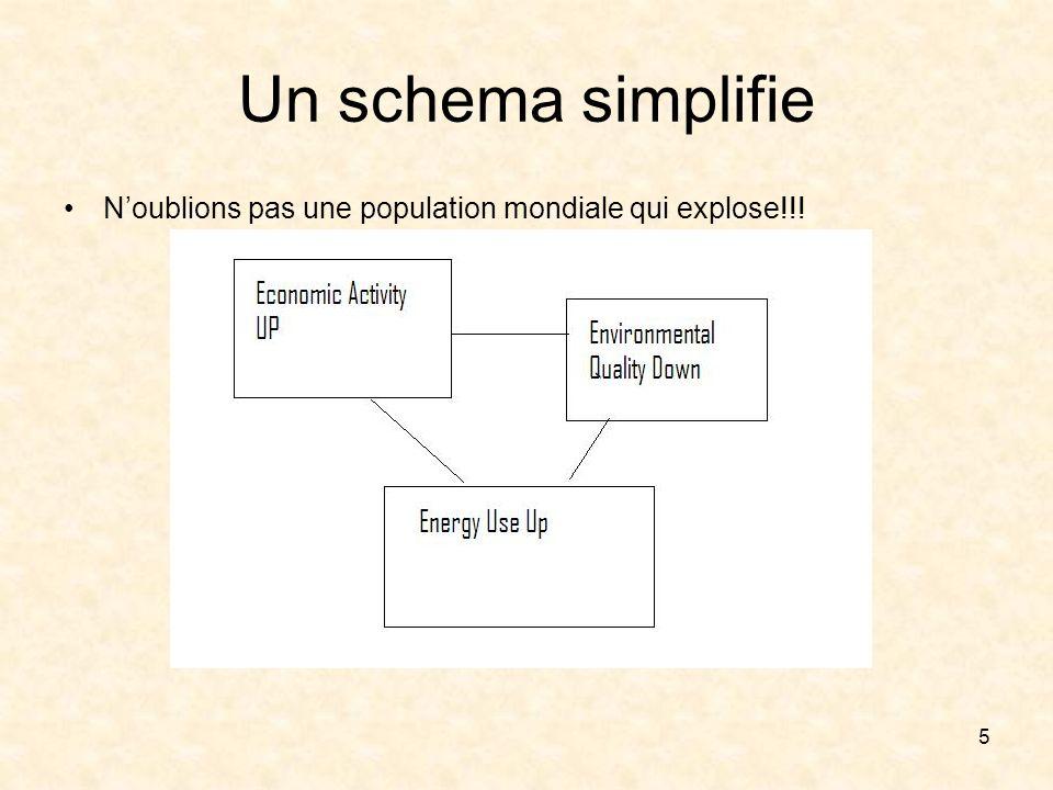 5 Un schema simplifie Noublions pas une population mondiale qui explose!!!