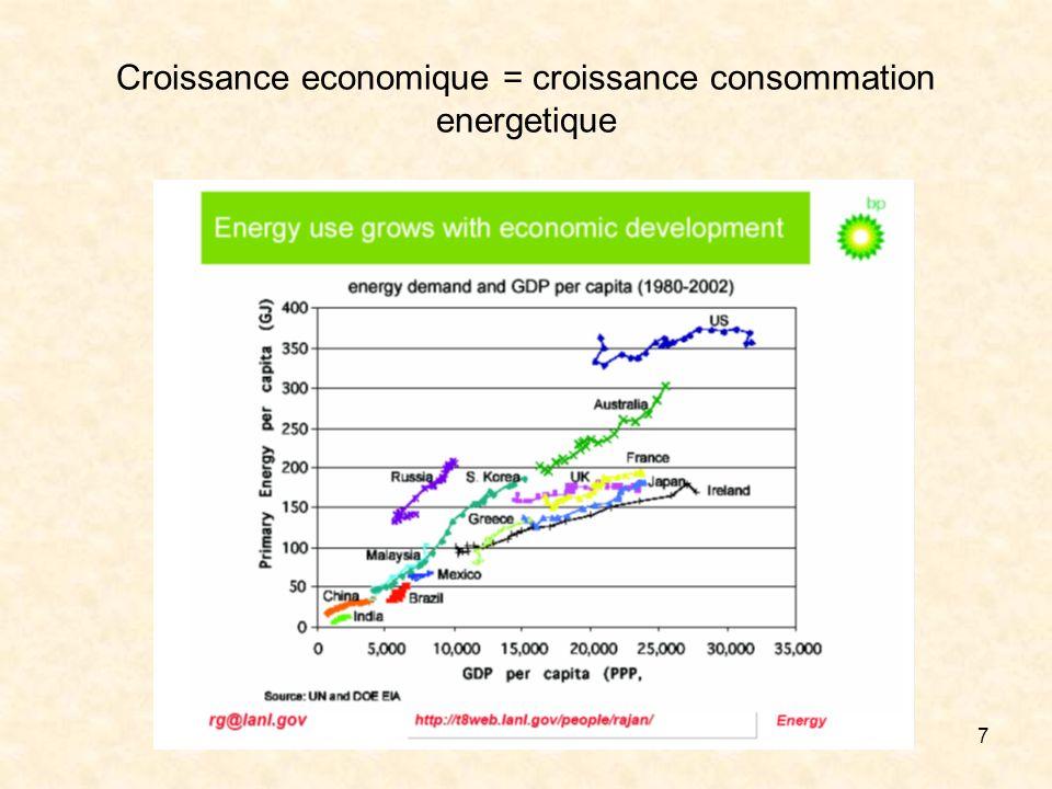 7 Croissance economique = croissance consommation energetique