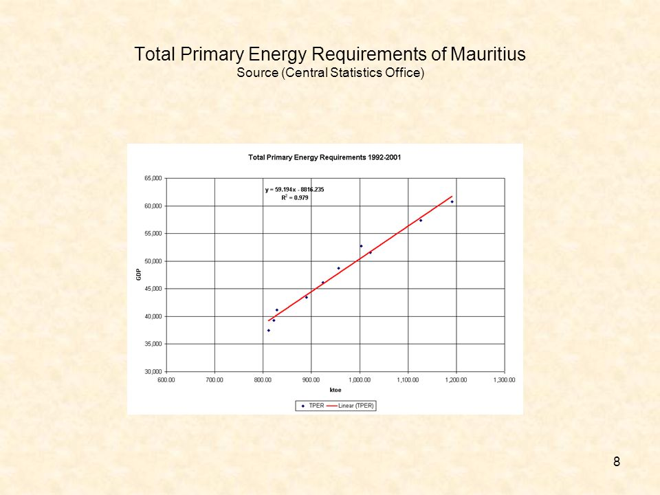 8 Total Primary Energy Requirements of Mauritius Source (Central Statistics Office)