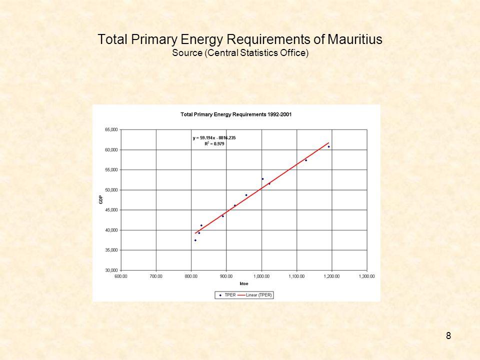 9 Les sources denergies du monde moderne La majeur partie (80%) de lenergie consommee provient du petrole, gaz et charbon, ainsi croissance economique qui egale augmentation de la consommation energetique egale donc augmentation des rejets de CO2 et autre polluants alimentant le changement climatique SourcePourcentage Petrole34% Gaz Naturel21% Charbon23% Nucleaire7% Energie Hydraulique et biomasse 15% Energie Eolienne et Solaire <1%