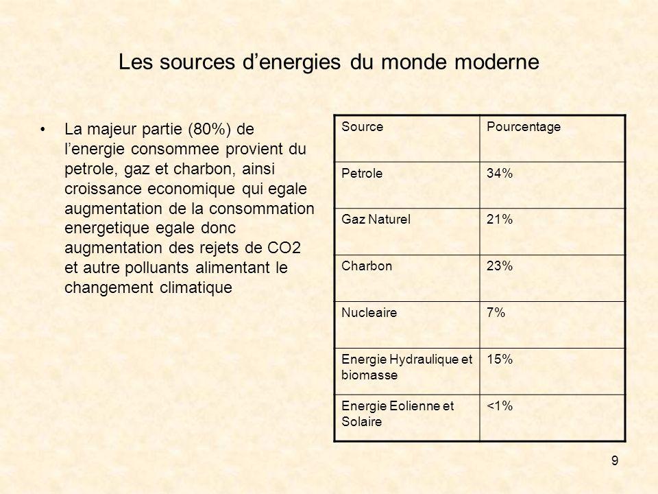 10 Quelles sont les principaux usages de lenergie consommée.