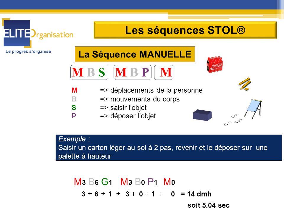 Le progrès sorganise M B S M B P M M => déplacements de la personne B => mouvements du corps S => saisir lobjet P => déposer lobjet Exemple : Saisir u