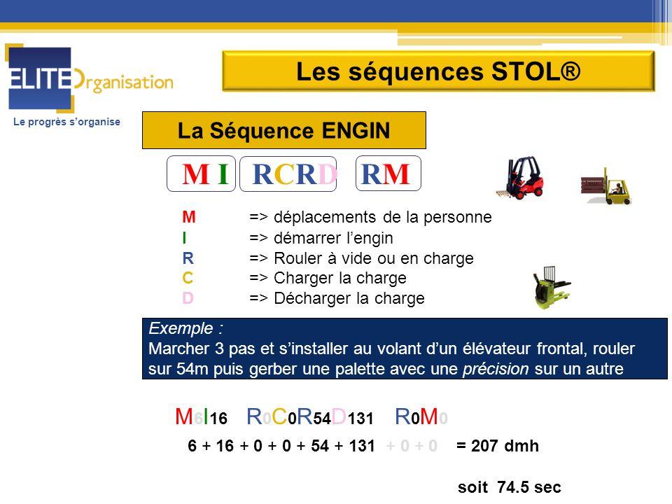 Le progrès sorganise M I RCRD RM M => déplacements de la personne I => démarrer lengin R => Rouler à vide ou en charge C=> Charger la charge D => Déch