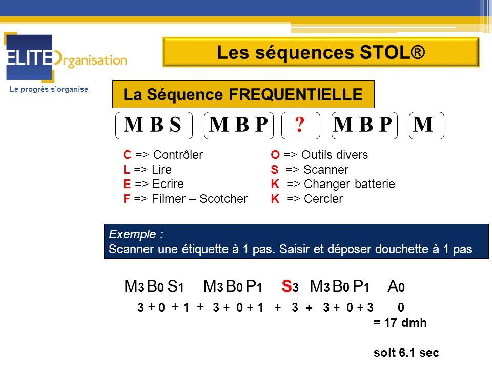 Le progrès sorganise M B S M B P ? M B P M C => ContrôlerO => Outils divers L => LireS => Scanner E => EcrireK => Changer batterie F => Filmer – Scotc