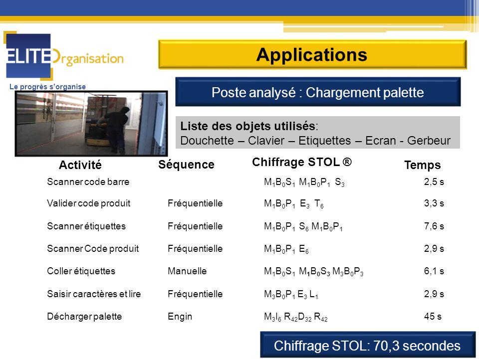 Le progrès sorganise Applications Poste analysé : Chargement palette Liste des objets utilisés: Douchette – Clavier – Etiquettes – Ecran - Gerbeur Act