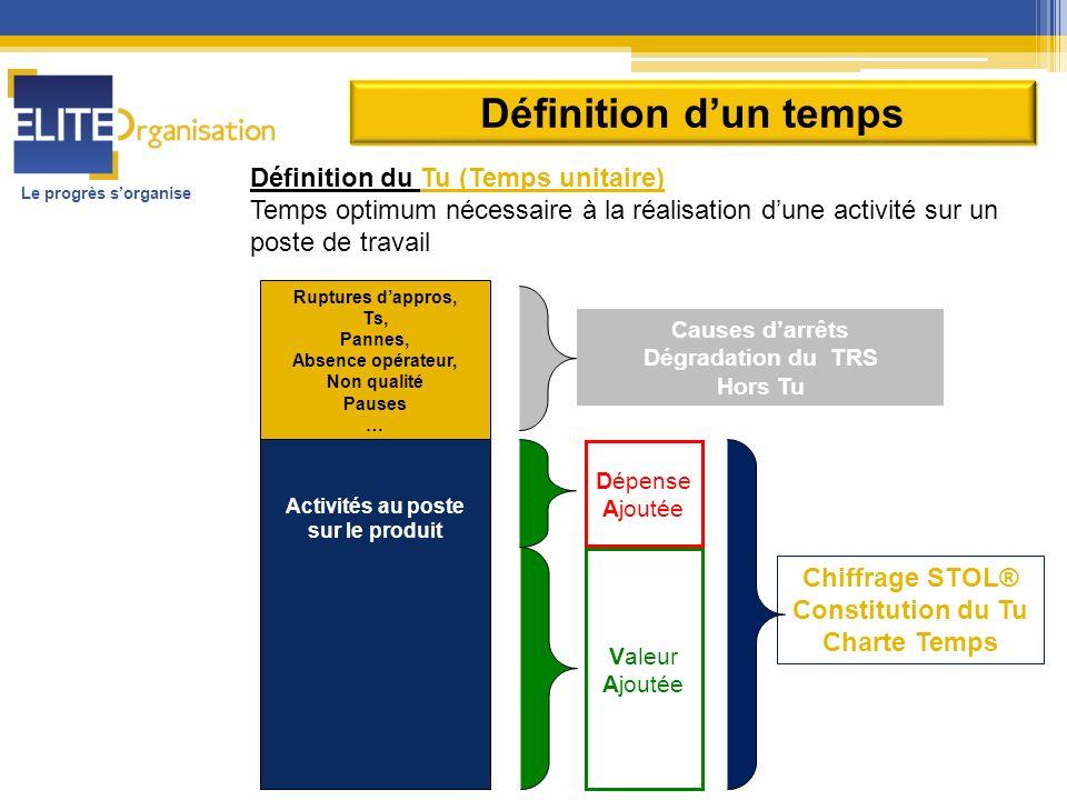 Le progrès sorganise Définition dun temps Définition du Tu (Temps unitaire) Temps optimum nécessaire à la réalisation dune activité sur un poste de tr