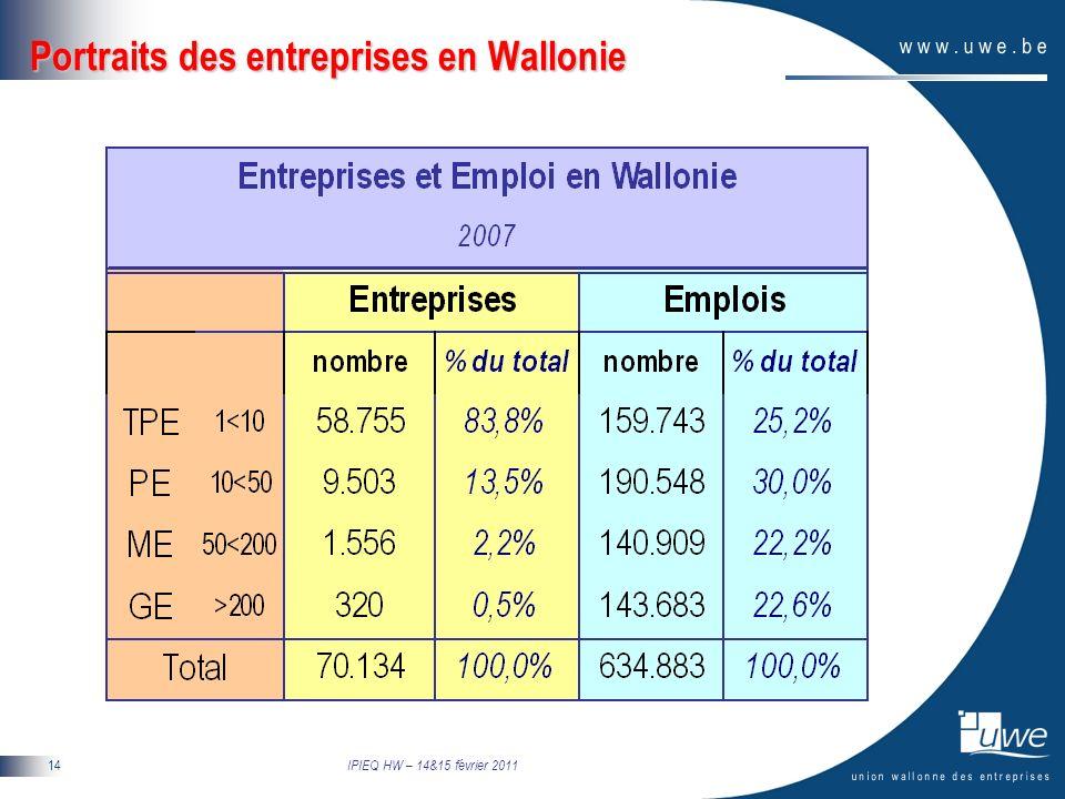 IPIEQ HW – 14&15 février 2011 14 Portraits des entreprises en Wallonie