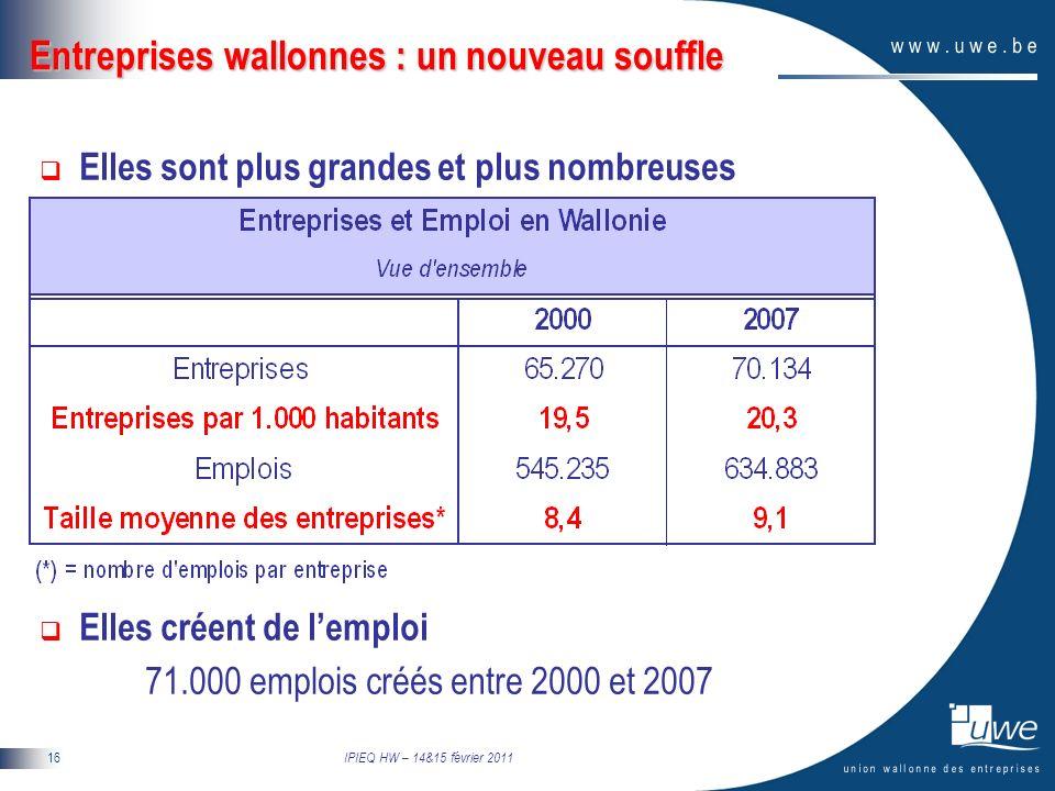 IPIEQ HW – 14&15 février 2011 16 Entreprises wallonnes : un nouveau souffle Elles sont plus grandes et plus nombreuses Elles créent de lemploi 71.000 emplois créés entre 2000 et 2007