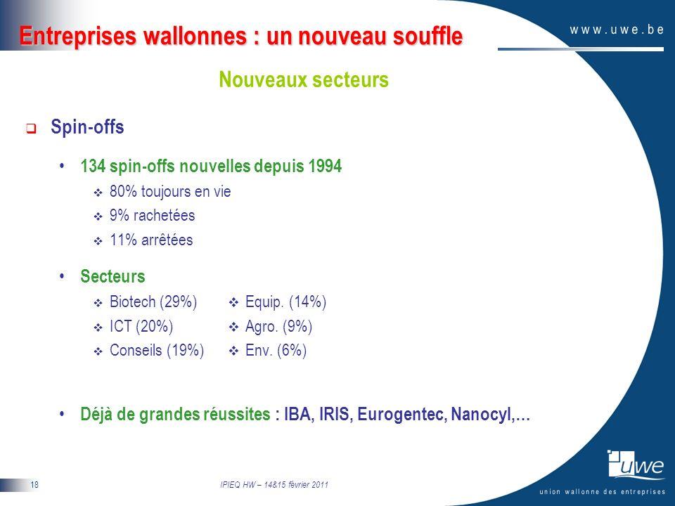 IPIEQ HW – 14&15 février 2011 18 Entreprises wallonnes : un nouveau souffle Nouveaux secteurs Spin-offs 134 spin-offs nouvelles depuis 1994 80% toujours en vie 9% rachetées 11% arrêtées Secteurs Biotech (29%) Equip.
