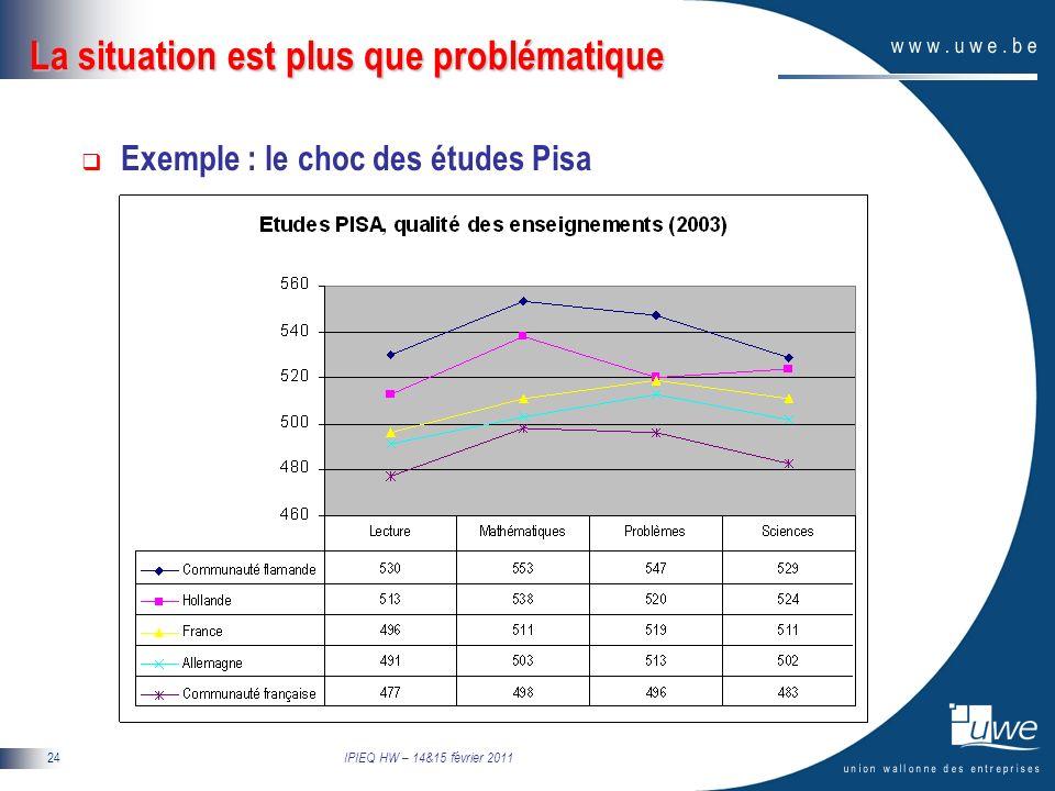 IPIEQ HW – 14&15 février 2011 24 La situation est plus que problématique Exemple : le choc des études Pisa