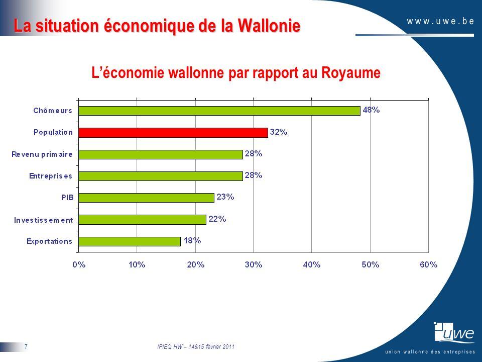 IPIEQ HW – 14&15 février 2011 8 La situation économique de la Wallonie On vit encore bien en Wallonie, paradoxe.