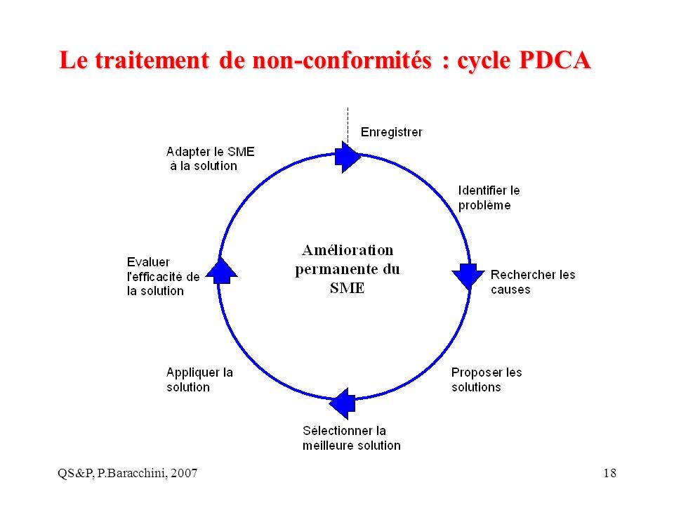 QS&P, P.Baracchini, 200718 Le traitement de non-conformités : cycle PDCA